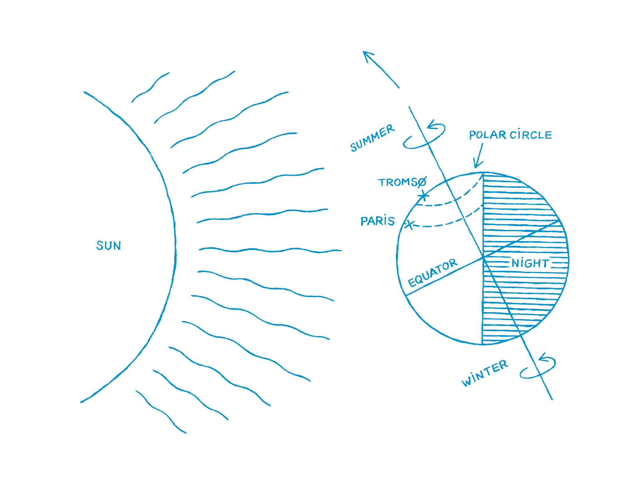 An illustration explaining the midnight sun phenomenon.