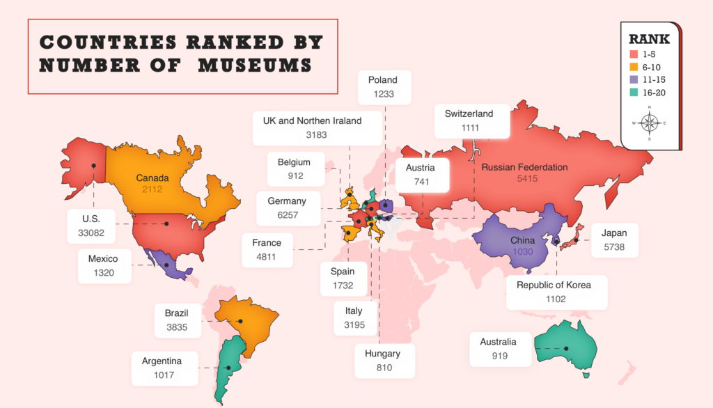 The world's most visited museums